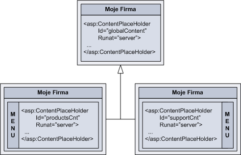 Nested master pages