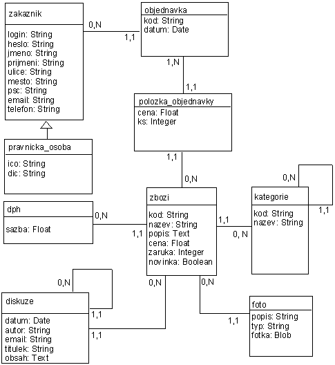 Webml Datové Modelování Intervalcz
