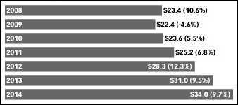 Reklamní výdaje v USA v letech 2008-2014