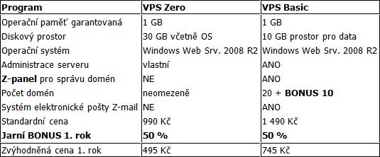 Nabídka virtuálních serverů