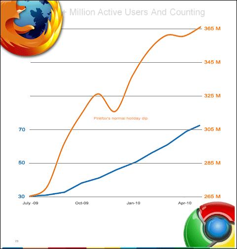 Počet aktivních uživatelů Mozilla Firefoxu a Google Chrome