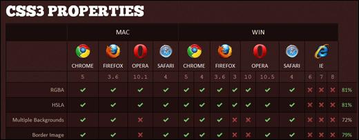 Podpora CSS 3 ve webových prohlížečích
