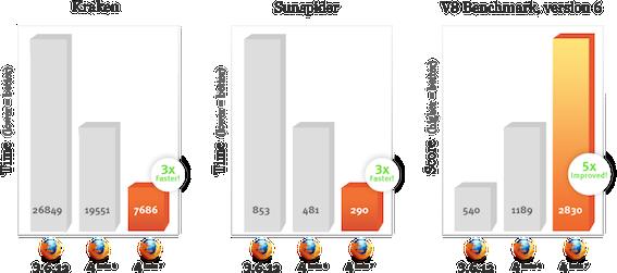 Firefox 4 beta 7 ve srovnávacích testech Kraken, SunSpider a V8
