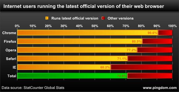 Zastoupení aktuálních verzí prohlížečů