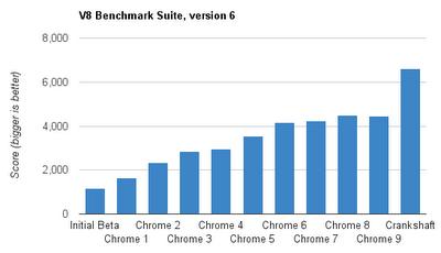 Jak se zlepšoval výkon Chrome v jednotlivých verzích