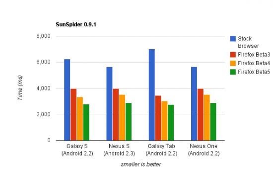 Pátá betaverze FF4 pro Android - rychlost zpracování JavaScriptu