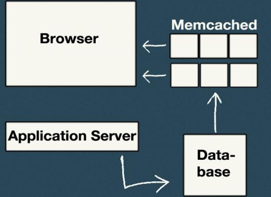 Jak zrychlit webové stránky - obrázek 3