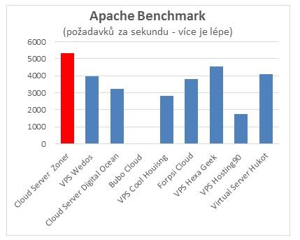 Apache Benchmark