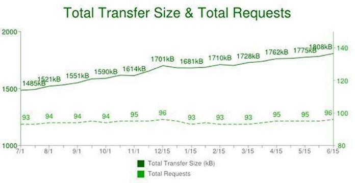 trasnfer site vs requests