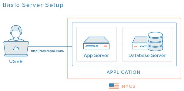 basic-server-setup