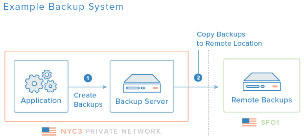 example-backup-system