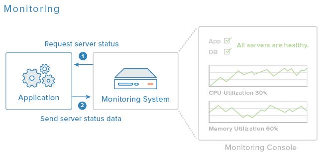 monitorování