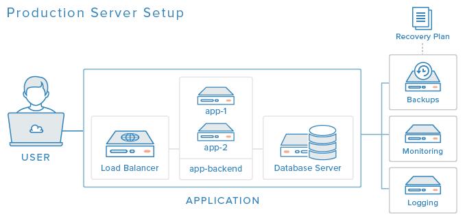 konfigurace produkčního serveru