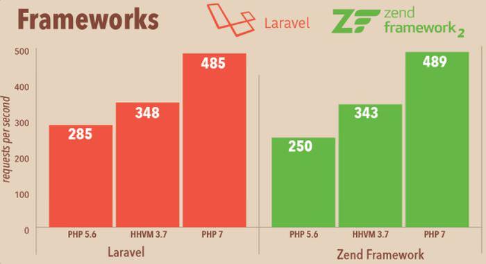 frameworks-laravel-zend