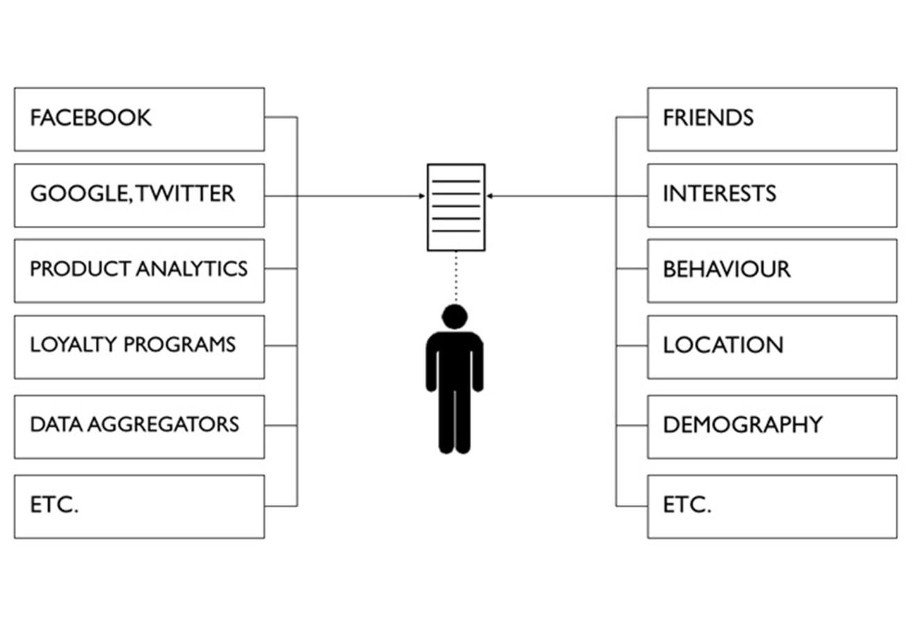 personalizace-místa
