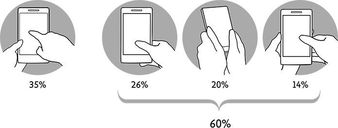 jak držíme mobilní phablet