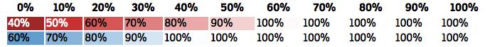 zesvětlit až o 60 procent