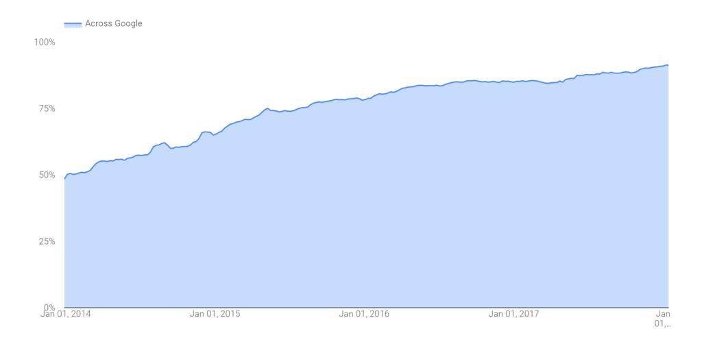 Poměr šifrovaných spojení ke Google službám z celkového počtu