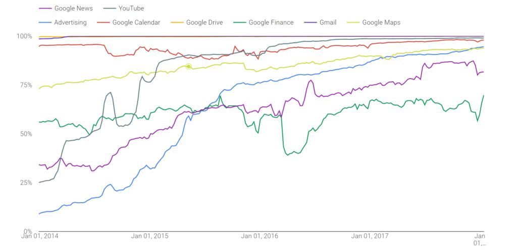 Poměr šifrovaných spojení podle jednotlivých Google služeb