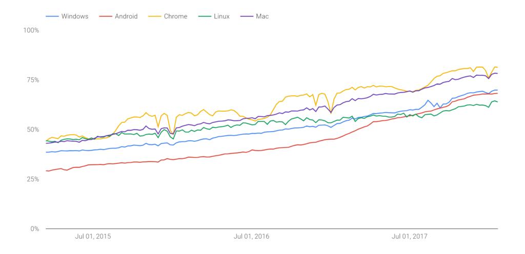 Poměr stránek načtených v Chrome přes HTTPS dle operačního systému